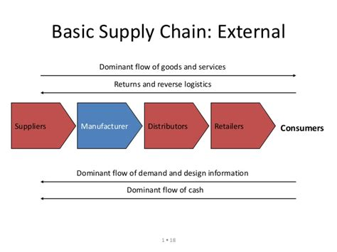 Do You Need An Mba For Supply Chain Management by Supply Chain Management Basics Iibm Institute Lms