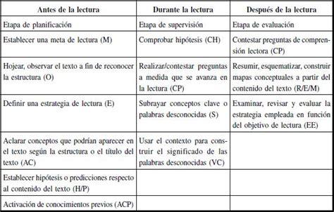 preguntas de investigacion lectoescritura comprensi 243 n lectora y metacognici 243 n an 225 lisis de las
