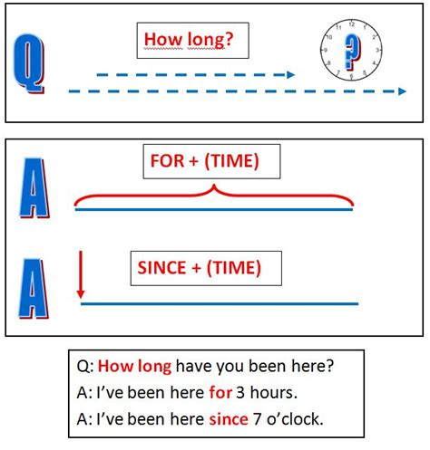 how long for and since teaching methods