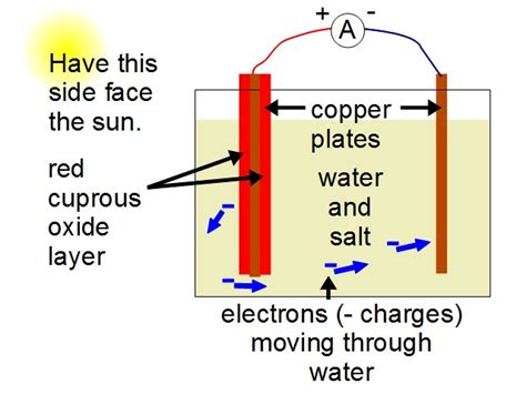 home made solar cell how to make a solar cell diy solar cell using a copper sheet
