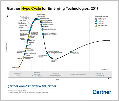 Gärtner by Top Trends In The Gartner Hype Cycle For Emerging