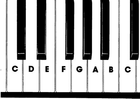 piano key notes piano fingering which finger goes where and why