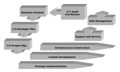 Manajemen Persediaanrichardus Eko Indrajit sistem informasi manajemen sim