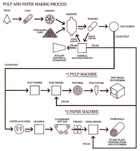 tujuan layout peralatan dan proses produksi kertas