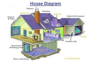 house diagram charts