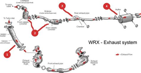 car exhaust system diagram basic car parts diagram the subaru impreza exhaust