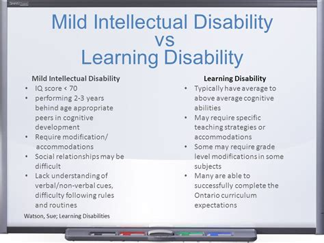 Behaviour Modification Learning Disabilities by Mild Intellectual Disability Ppt