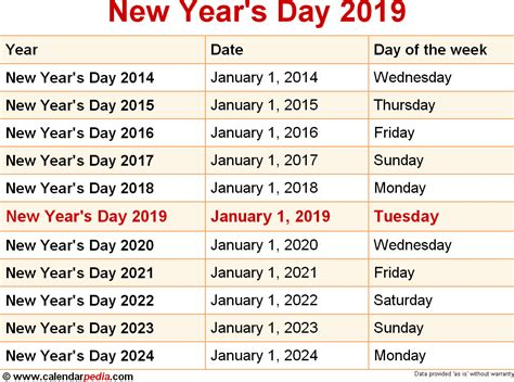 new year year of the what when is new year s day 2019 2020 dates of new year s day