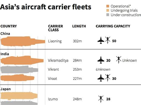 comparing asian politics india china and japan books here s a chart of all the aircraft carriers in asia