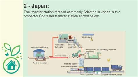 design management japan solid waste management case studies erbil kurdistan