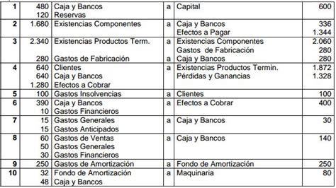 ejemplo libro diario contabilidad ejemplos ejercicios de contabilidad basica