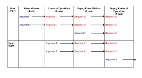 debate flow template flow chart for parliamentary debate order of speeches