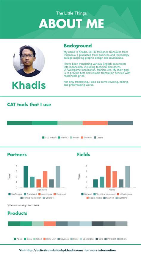 membuat cv canva memaksimalkan konten blog dengan infografik