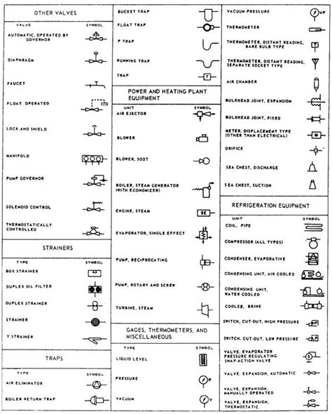 Floor Plan Symbols Chart by Mechanical Engineering Drawing Symbols