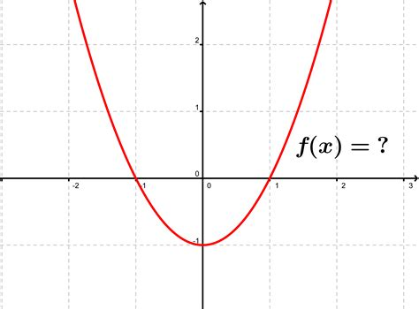 a graph tests in quadratic function and discriminant
