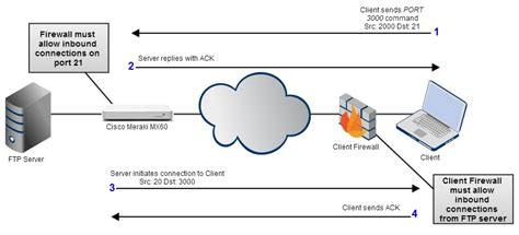 ftp data port active and passive ftp overview and configuration cisco
