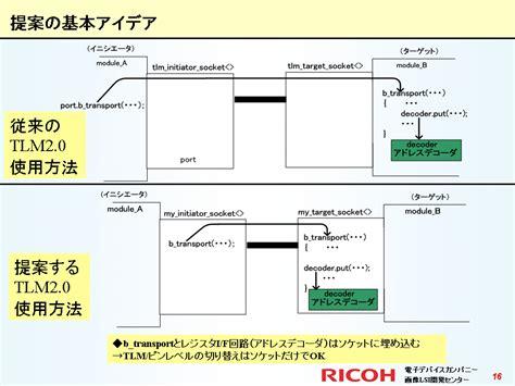 テンプレートの部分特殊化 partial template specialization