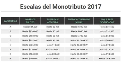 escalas ganancias 2016 escala impuestos ganancias 2016 escala salarial del