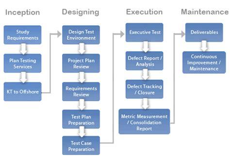 test process 360logica