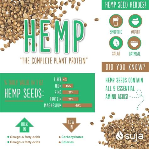b protein cost 1000 images about hemp info graphics on
