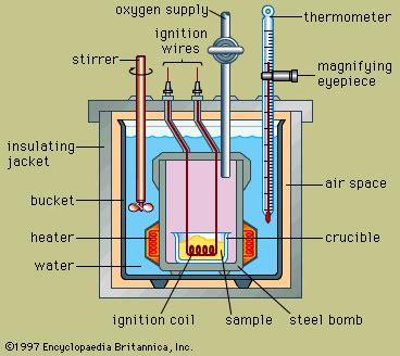 diagram of a bomb calorimeter energy released when a fuel is burnt