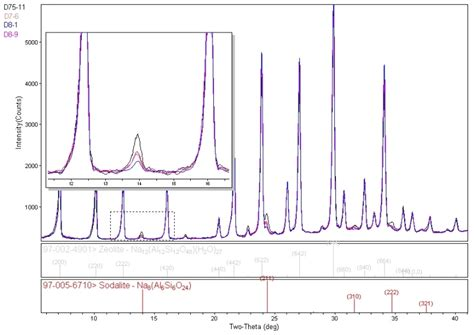 diffraction pattern types zeolite impurities and phase identification rigaku