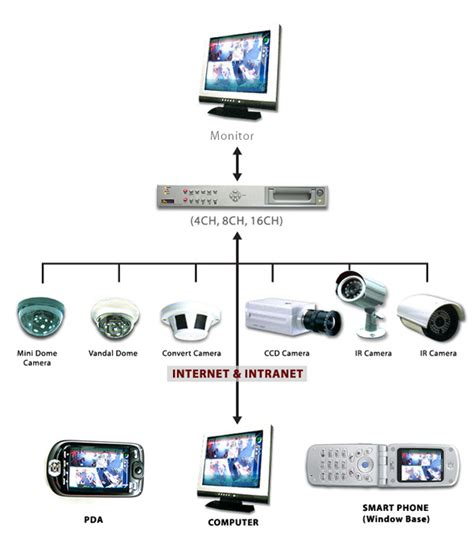 what is closed circuit television cctv