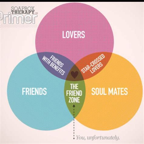 Single By Zona 1000 images about friend zone on the