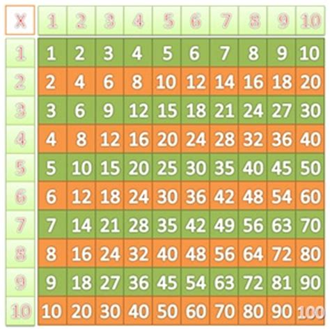 tavola pitagorica tavola pitagorica da 1 a 10 idee per la casa