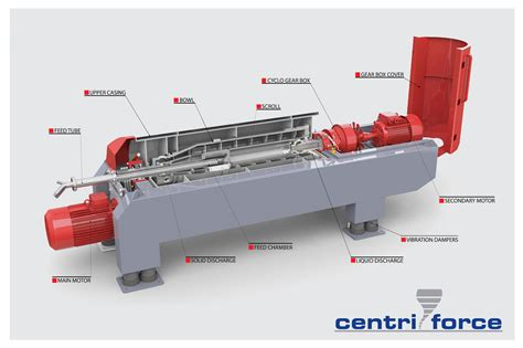 High Heat Plants by Haus Decanter Centrifuge How It Works Centri Force
