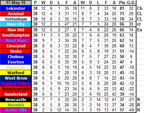 epl table last season 16 17 newcastle united football club premier league table