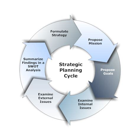 strategic planning software plan business strategy with