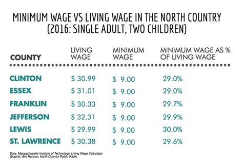 Living On Minimum Wage Essay minimum wage vs living wage essay