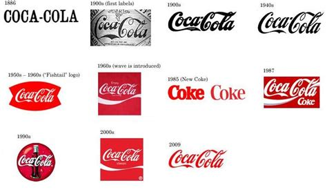 logo evolution coca cola a evolu 231 227 o das marcas e logotipos coca cola portal do