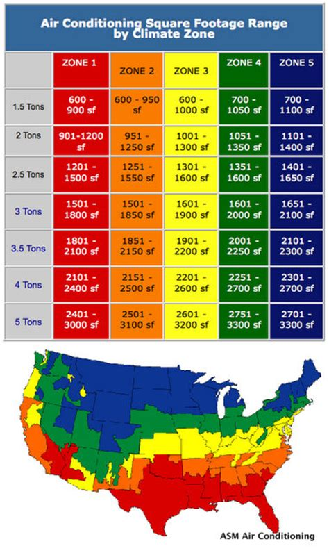 average home building cost square foot