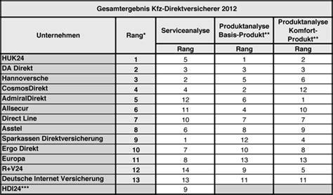 Kfz Direktversicherung Vergleich by Kfz Versicherungen Die Besten Ihrer Klasse
