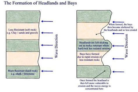 headland and bay diagram the coast coastal landforms features of erosion