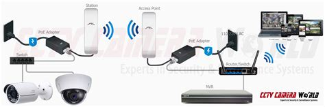 wi fi access point wiring diagram basketball court point