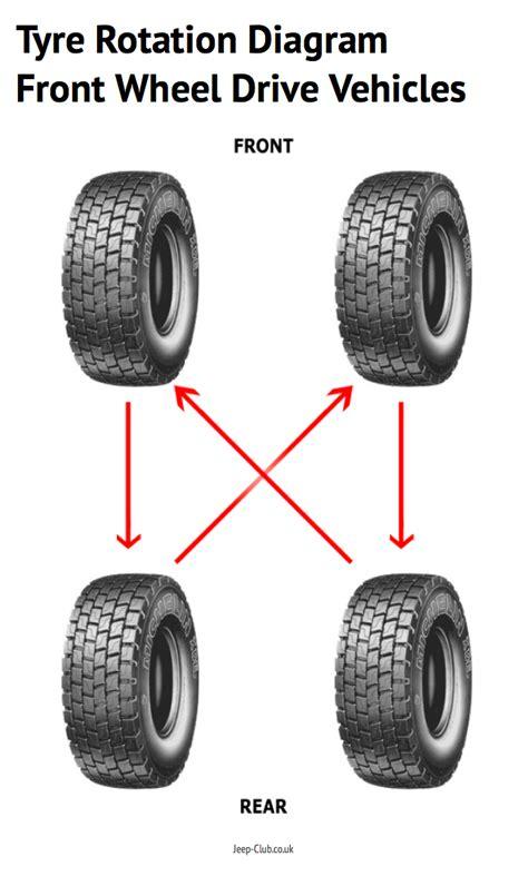 front wheel drive diagram tire rotation diagram for cars imageresizertool