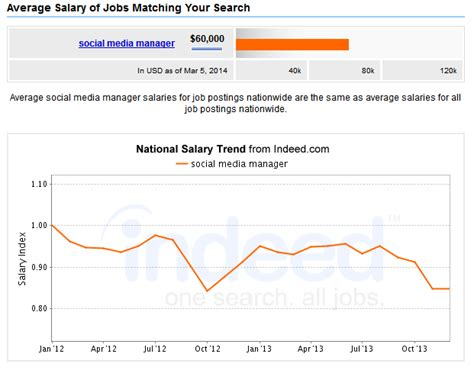 average salary for a social media manager in 2014