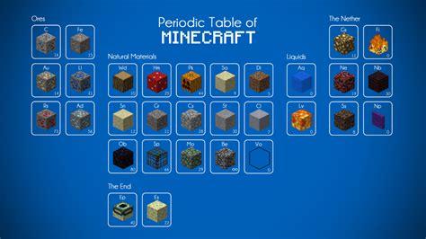 minecraft periodic table of elements minecraft explore