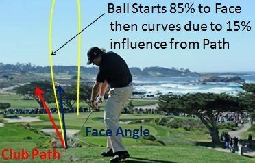 d plane golf swing the d plane and the new ball flight laws