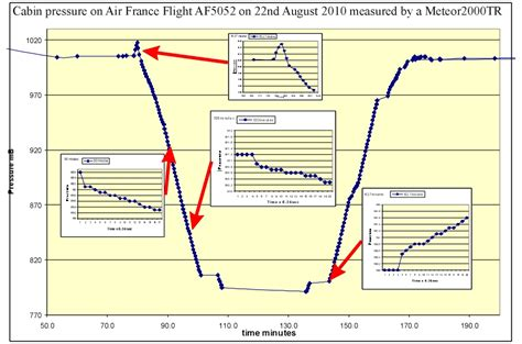 what s the relation between cabin pressure and altitude