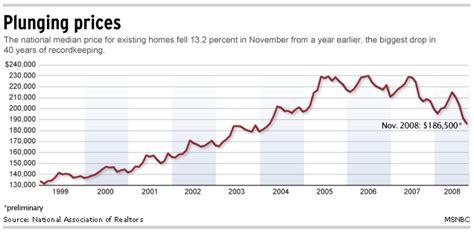 malas noticias el housing market en eu puede seguir a la