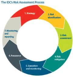 idc annual report enterprise risk management