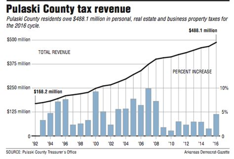 Pulaski County Property Tax Records Pulaski County Property Tax Collections To Start
