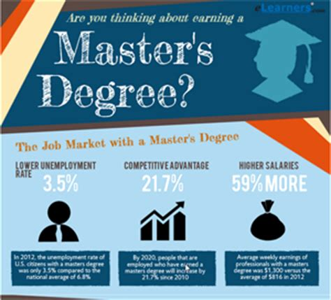 Jd Vs Mba Salary by Masters Degree Programs Elearners