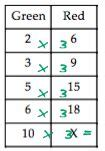 how to do ratio tables 1000 images about math 6 tables for ratios plot