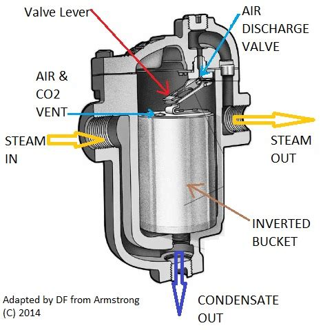 steam trap diagram steam traps on steam heating systems types