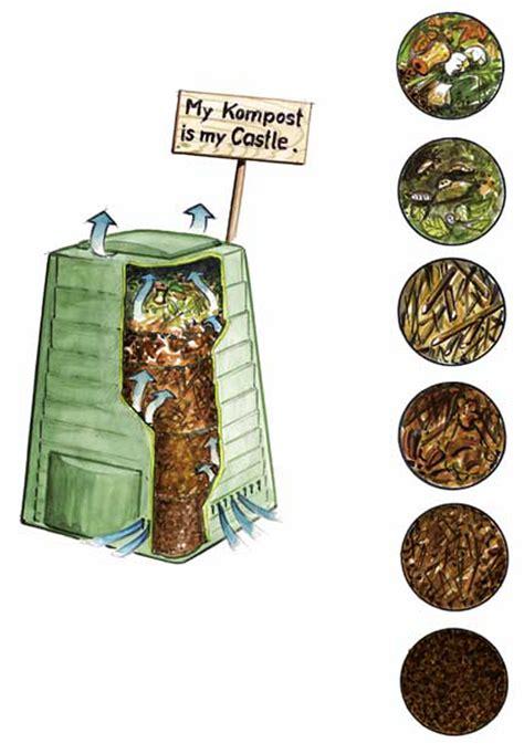 Balkon Kompost by Richtig Kompostieren